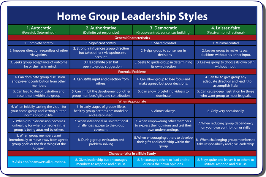 the 4 leadership styles Managing different leadership styles each of us has our own specific leadership  style that we often use to accomplish work and achieve goals through others.